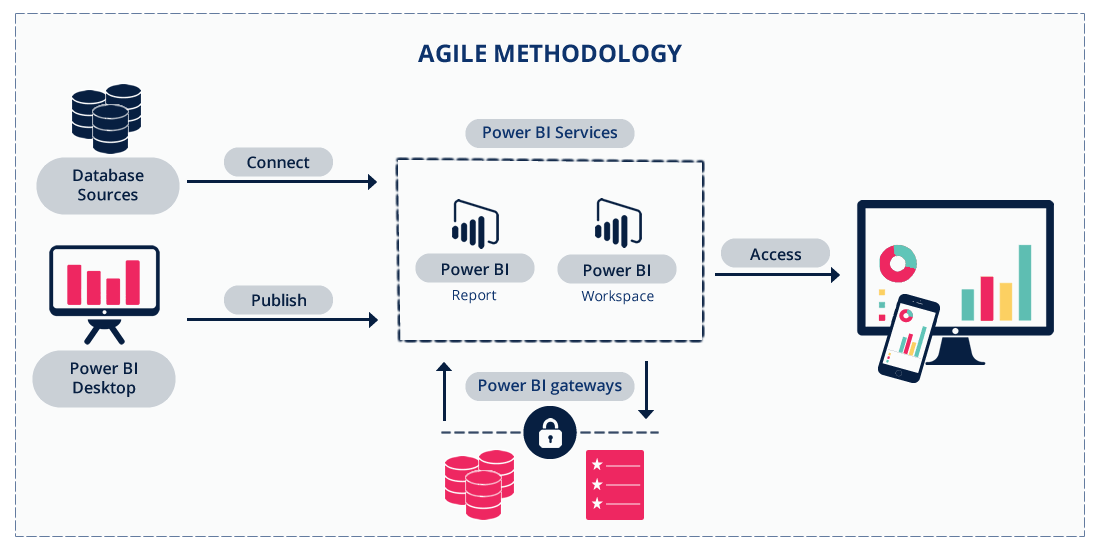 agile methodology Power BI