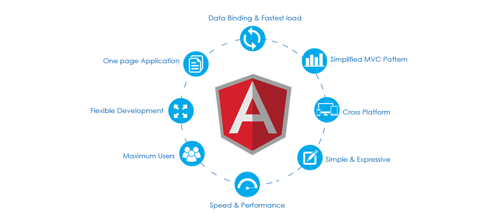 The key attributes of all Angular versions