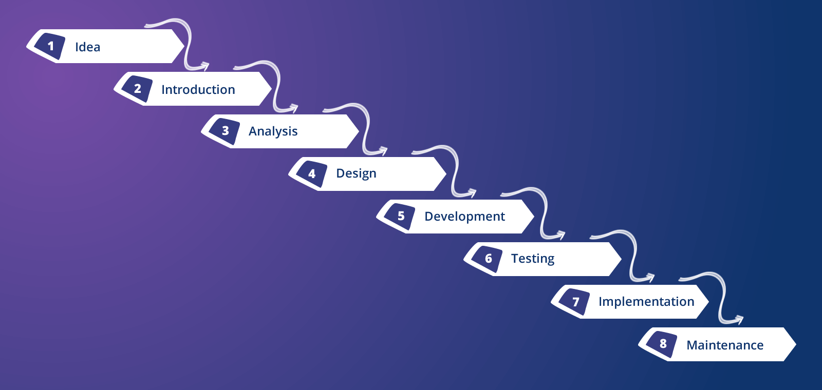 Waterfall software development methodology