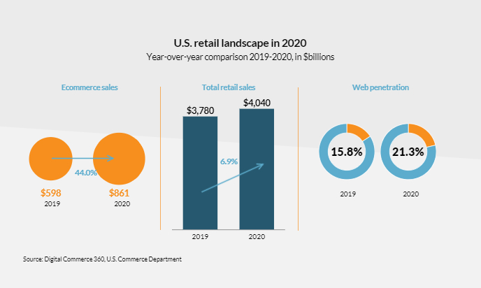 US retail landscape in 2020